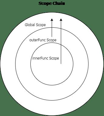 70 вопросов по JavaScript для подготовки к собеседованию - 8