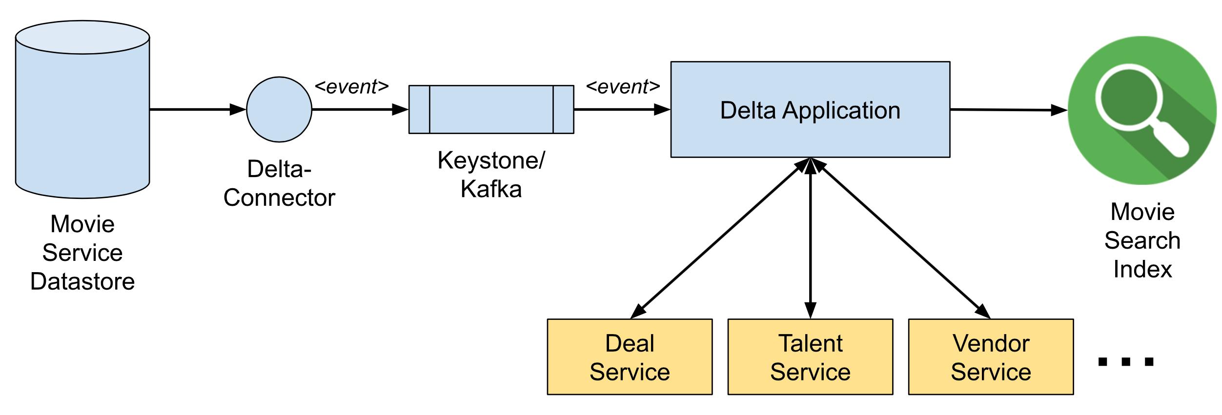Delta: Платформа синхронизации данных и обогащения - 2