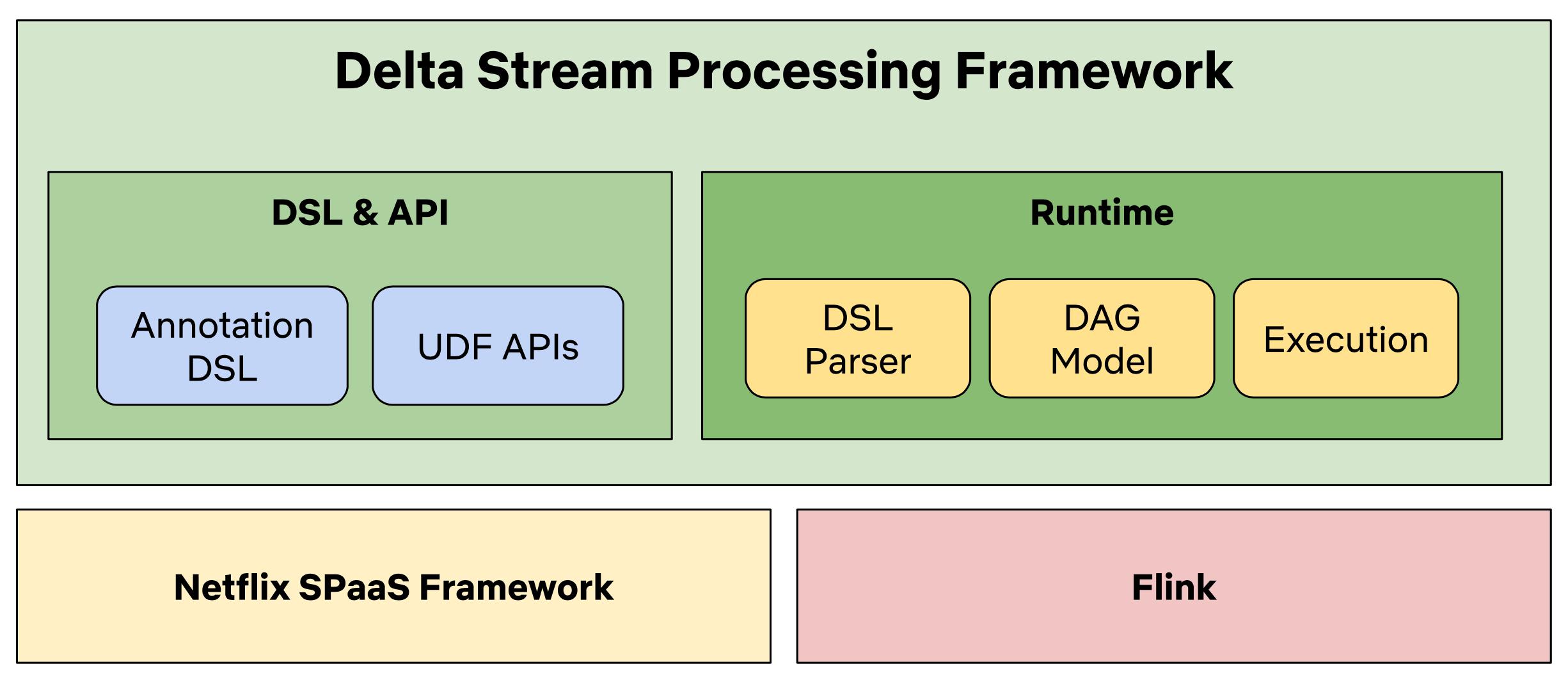 Delta: Платформа синхронизации данных и обогащения - 5