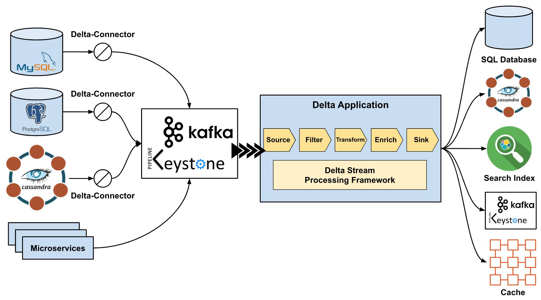 Delta: Платформа синхронизации данных и обогащения - 6