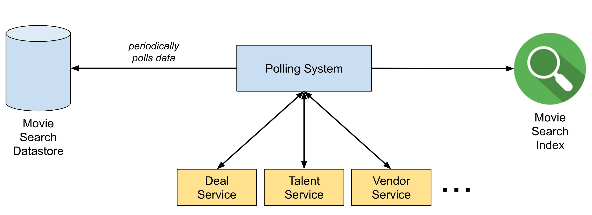 Delta: Платформа синхронизации данных и обогащения - 1