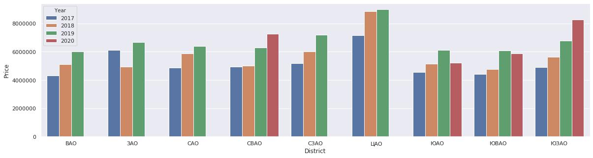 Анализ рынка недвижимости на основе данных с msgr.ru - 5