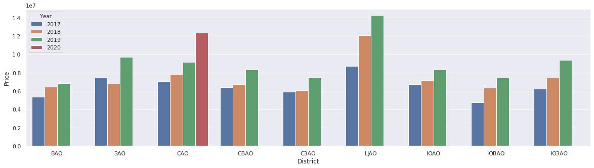 Анализ рынка недвижимости на основе данных с msgr.ru - 6