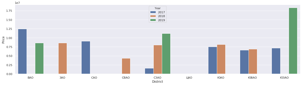Анализ рынка недвижимости на основе данных с msgr.ru - 7