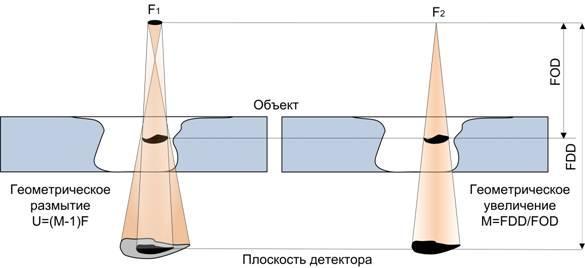 Цифровой рентген: инспектор Гаджетов - 2