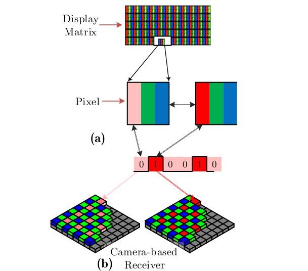 Данные с изолированного компьютера передали с помощью незаметного для пользователя изменения яркости монитора - 2