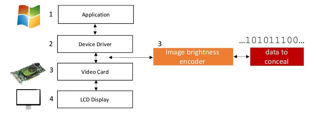 Данные с изолированного компьютера передали с помощью незаметного для пользователя изменения яркости монитора - 1