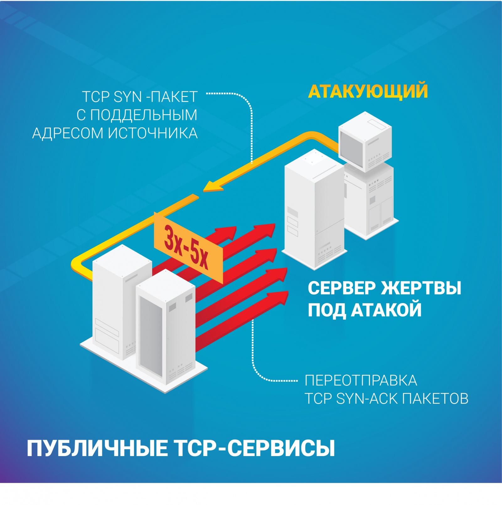 Ежегодный отчет Qrator Labs о сетевой безопасности и доступности - 2