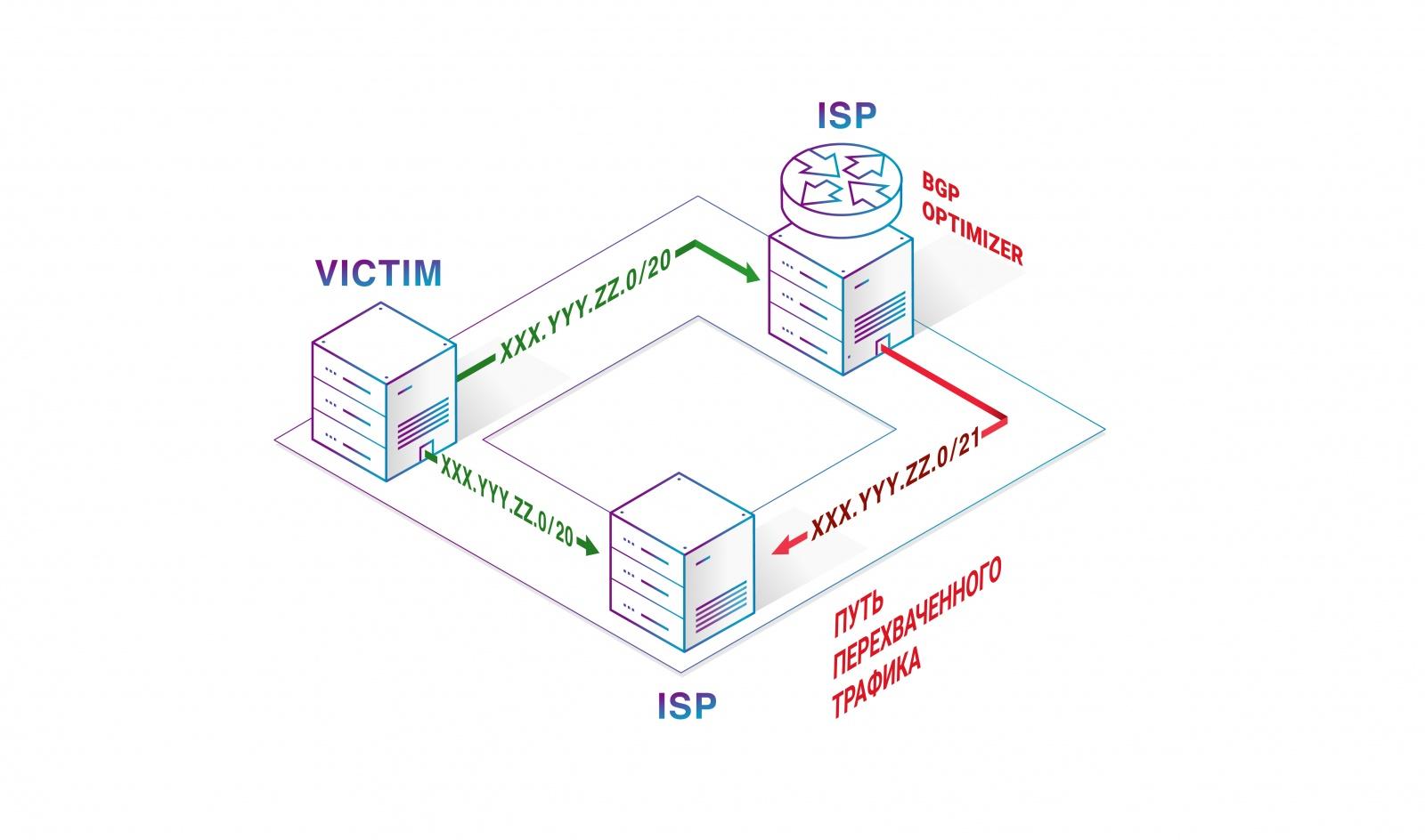 Ежегодный отчет Qrator Labs о сетевой безопасности и доступности - 5
