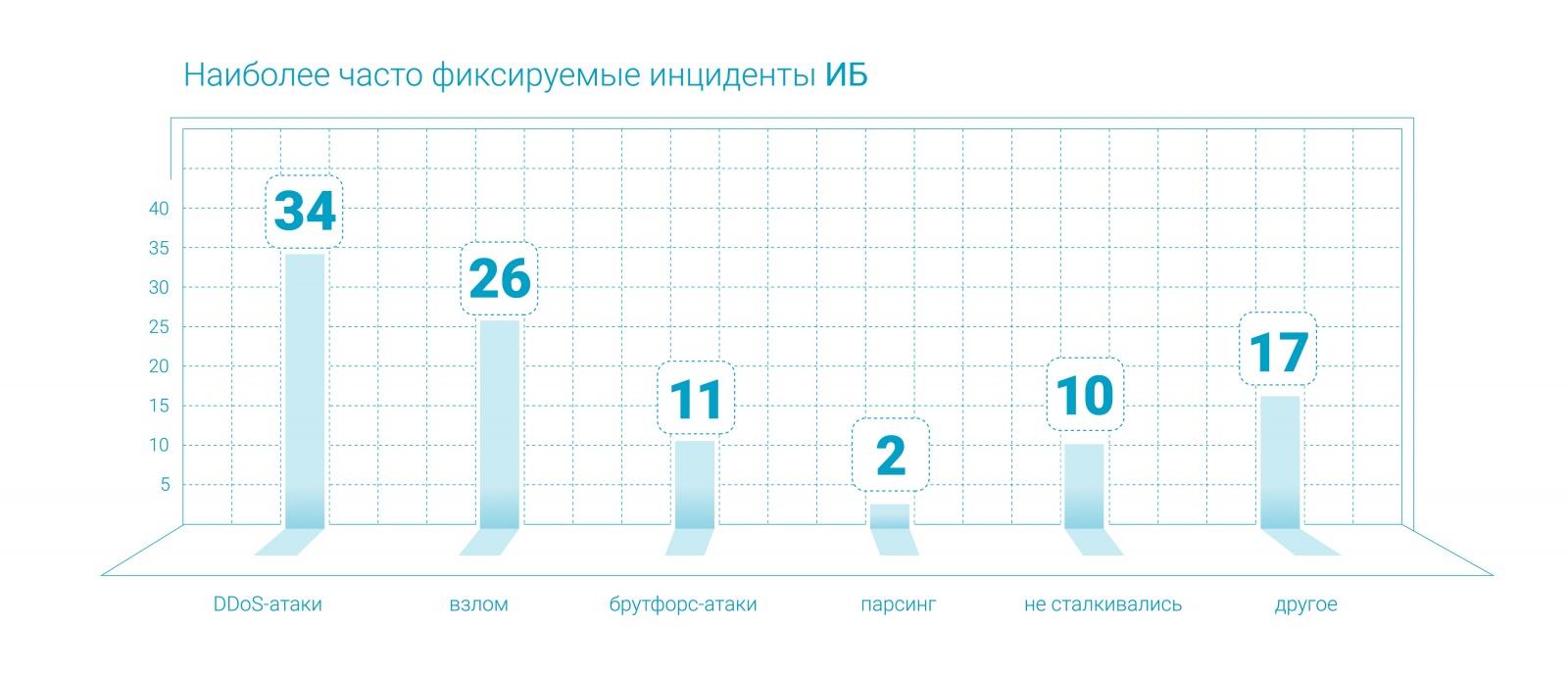 Ежегодный отчет Qrator Labs о сетевой безопасности и доступности - 9
