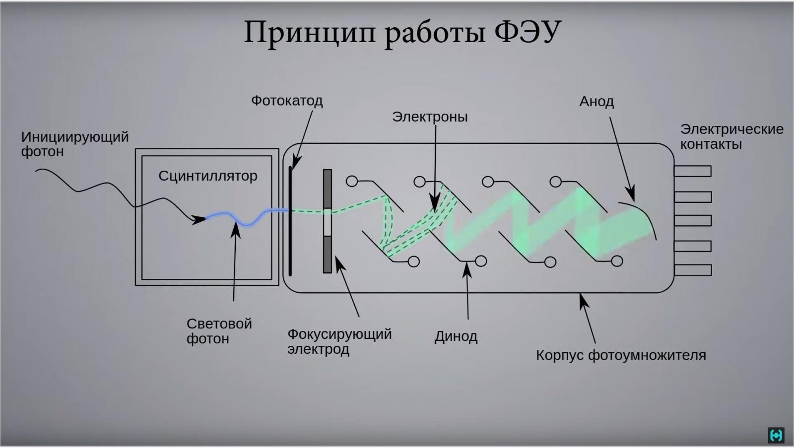 Радиоактивные продукты. Гамма-спектрометр. Часть 1 - 12