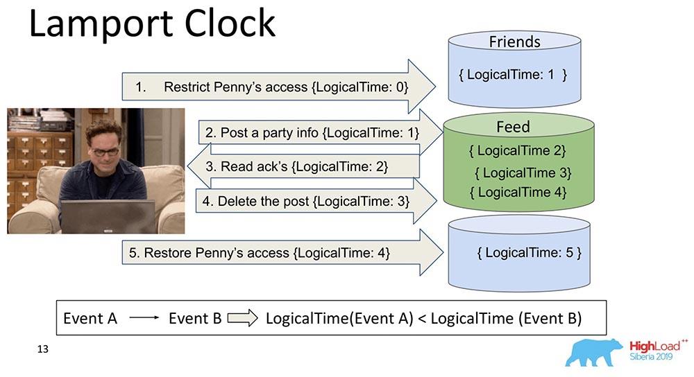 HighLoad++, Михаил Тюленев (MongoDB): Causal consistency: от теории к практике - 14