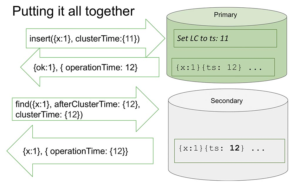 HighLoad++, Михаил Тюленев (MongoDB): Causal consistency: от теории к практике - 19