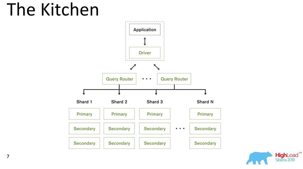 HighLoad++, Михаил Тюленев (MongoDB): Causal consistency: от теории к практике - 8