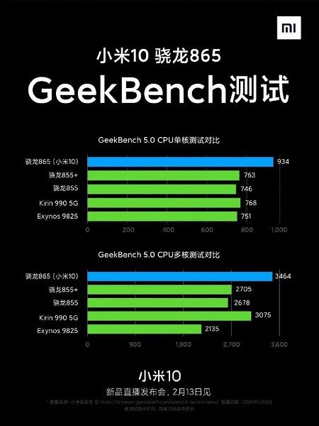 Насколько Xiaomi Mi 10 лучше прошлогодних флагманов?