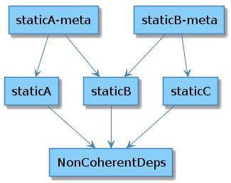 Оптимизация CMake для статических библиотек - 5