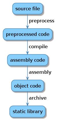 Оптимизация CMake для статических библиотек - 1