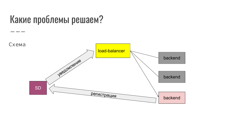 Service Discovery в распределенных системах на примере Consul. Александр Сигачев - 2