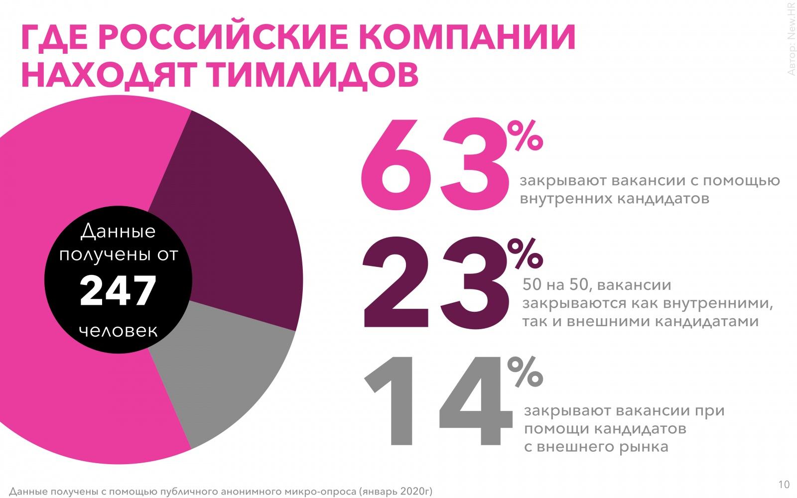 Исследование рынка тимлидов в России - 10
