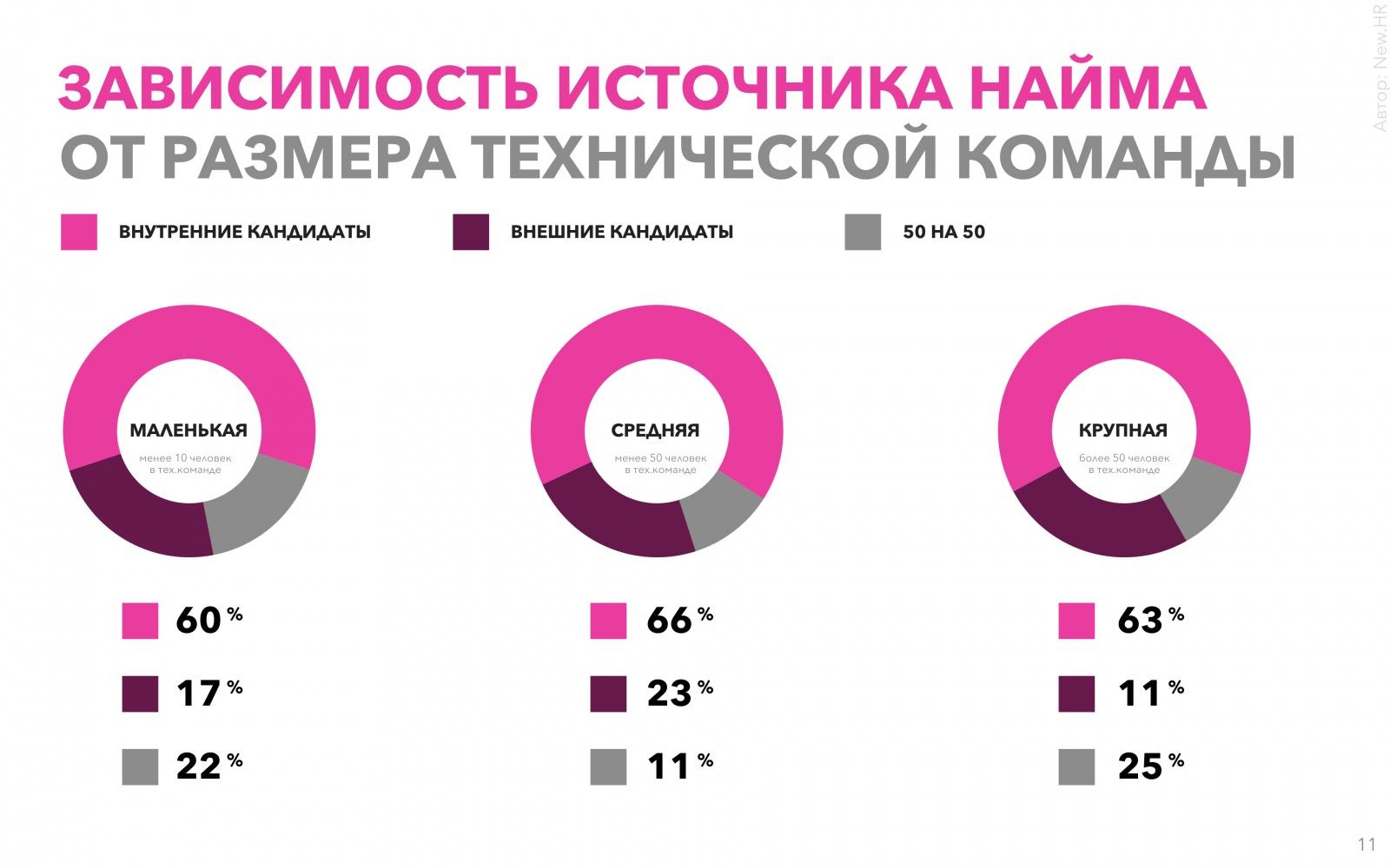 Исследование рынка тимлидов в России - 11