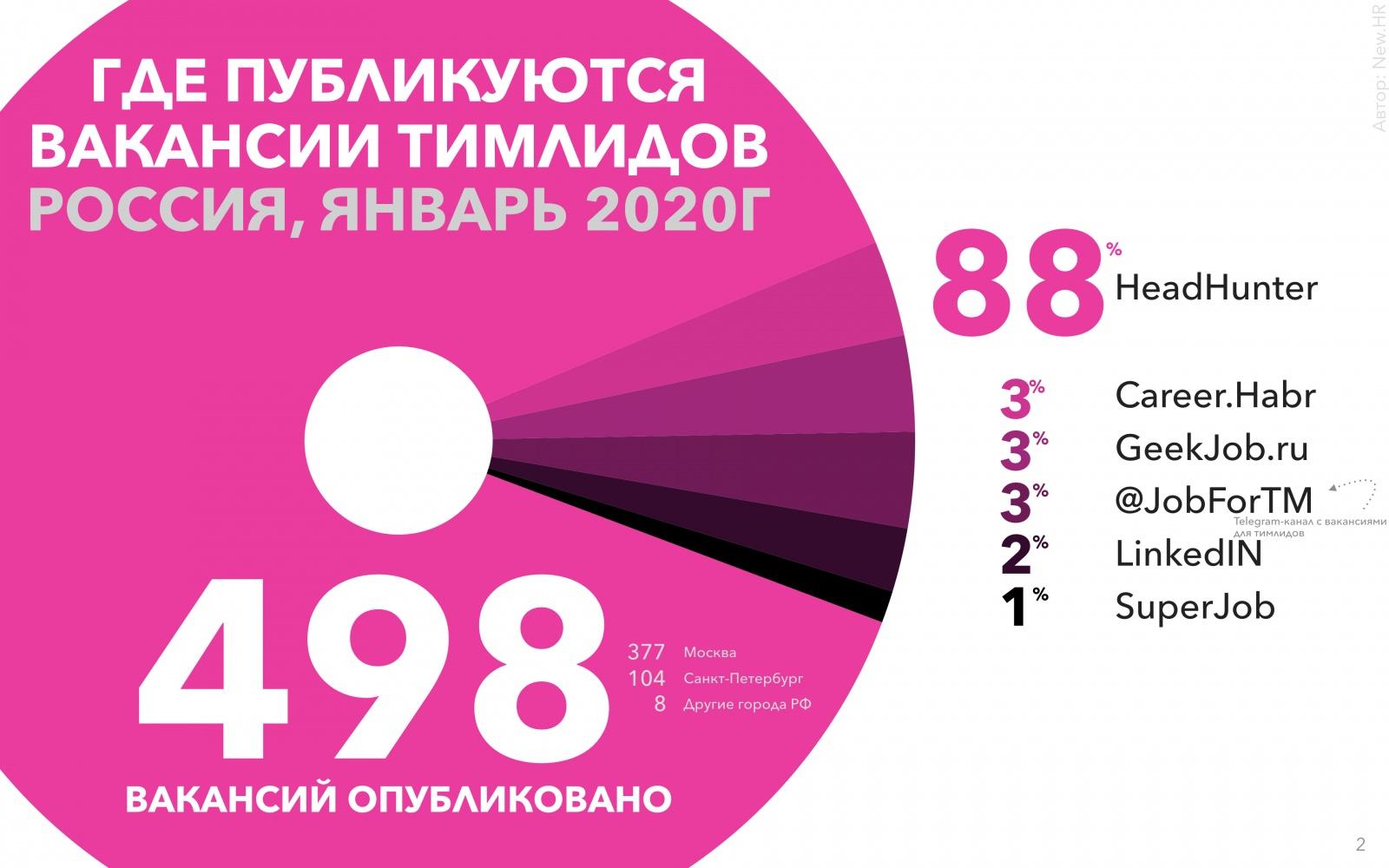 Исследование рынка тимлидов в России - 2