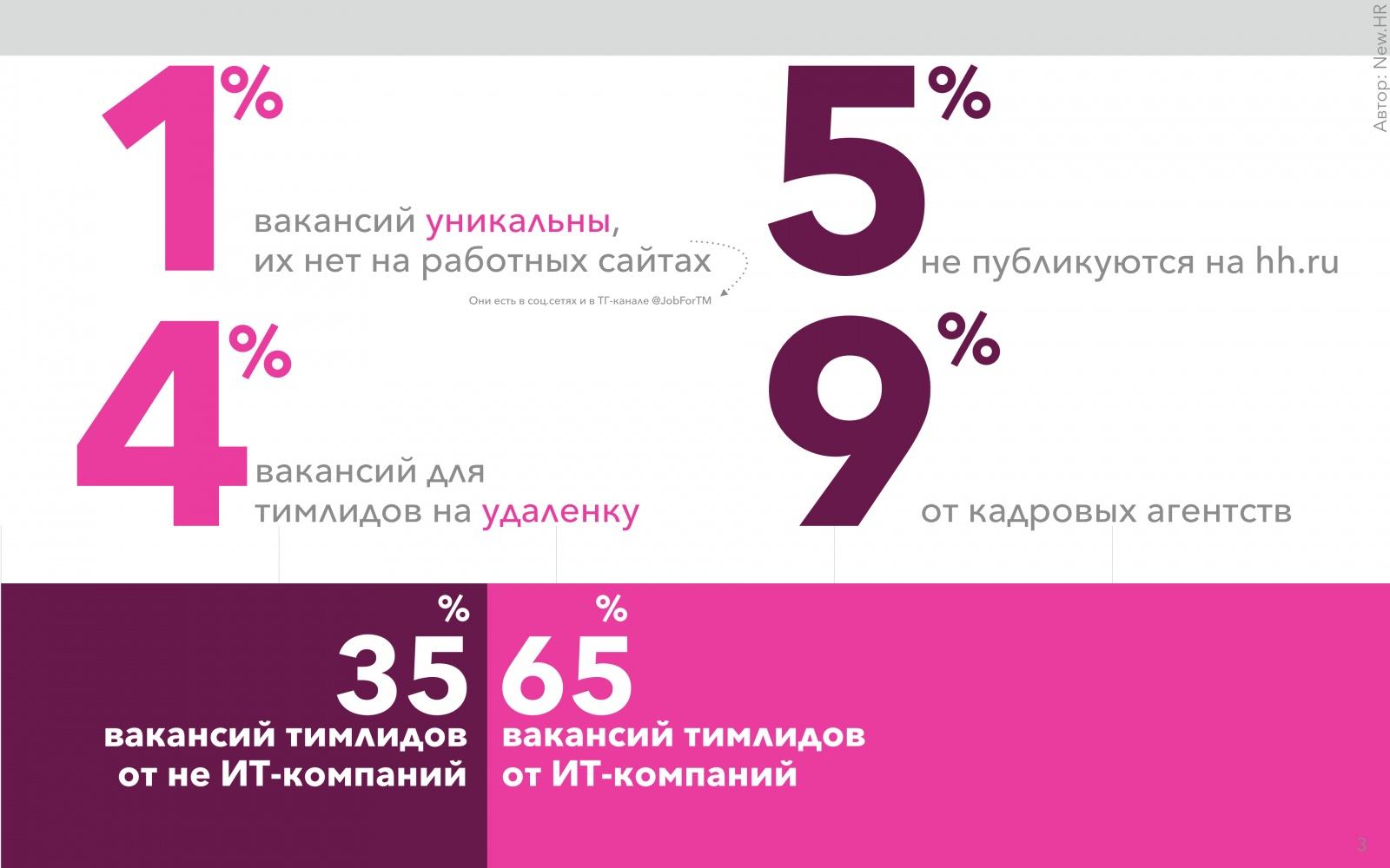 Исследование рынка тимлидов в России - 3