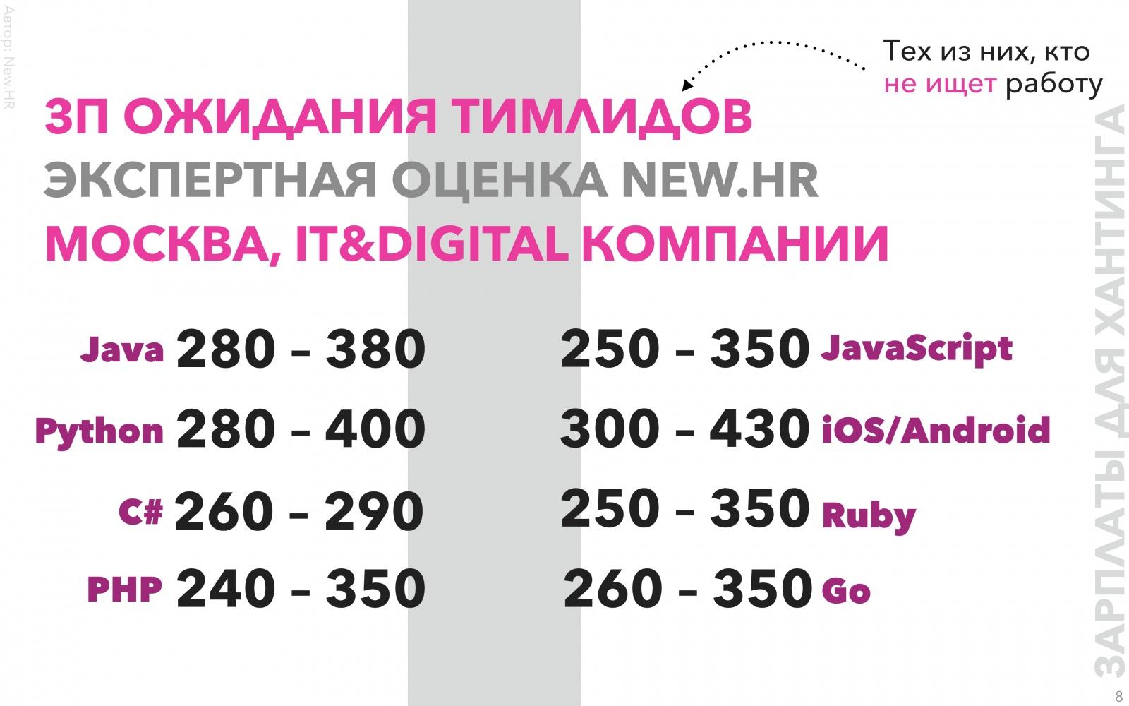 Исследование рынка тимлидов в России - 8