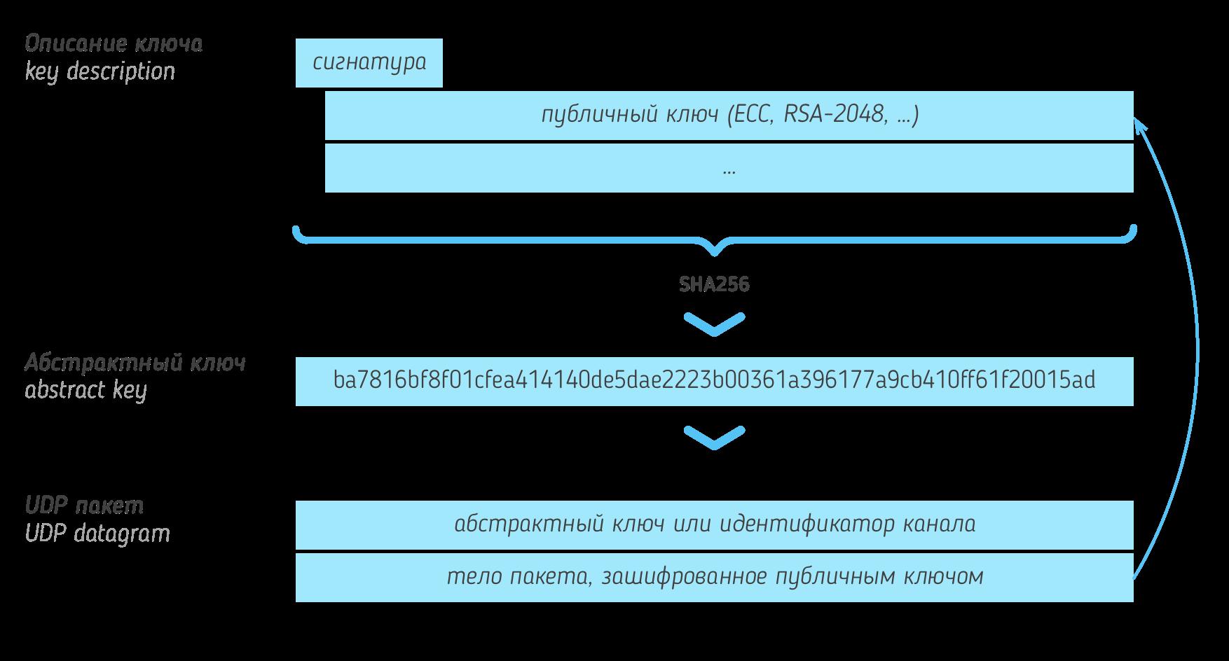 Опубликована инструкция по созданию сайтов в даркнете TON - 1