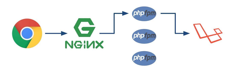 Aсинхронный PHP - 12