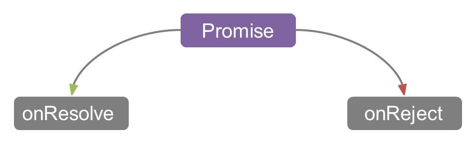 Aсинхронный PHP - 2