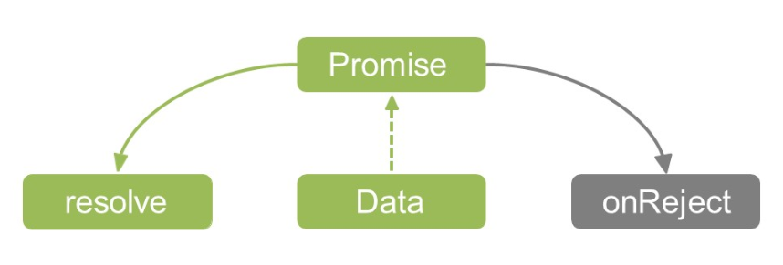 Aсинхронный PHP - 3