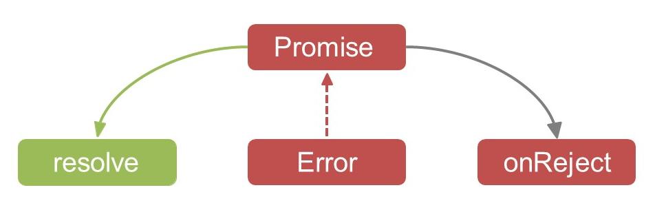 Aсинхронный PHP - 4