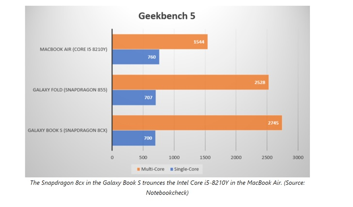 MacBook Air может позавидовать производительности Samsung Galaxy Book S