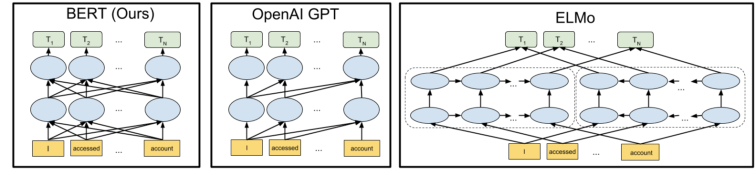 Natural Language Processing. Итоги 2019 и тренды на 2020 - 2