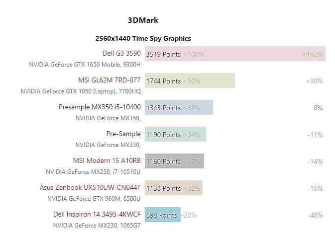 Nvidia могла бы сделать из GeForce MX350 лучшую бюджетную мобильную видеокарту, но не захотела