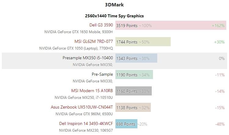 Pascal жив: подтверждённые характеристики и первые тесты GeForce MX330 и MX350