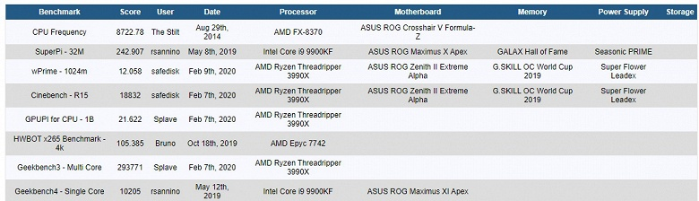 Ryzen Threadripper 3990X только вышел, но уже является лидером по количеству рекордов в основных дисциплинах HWBot