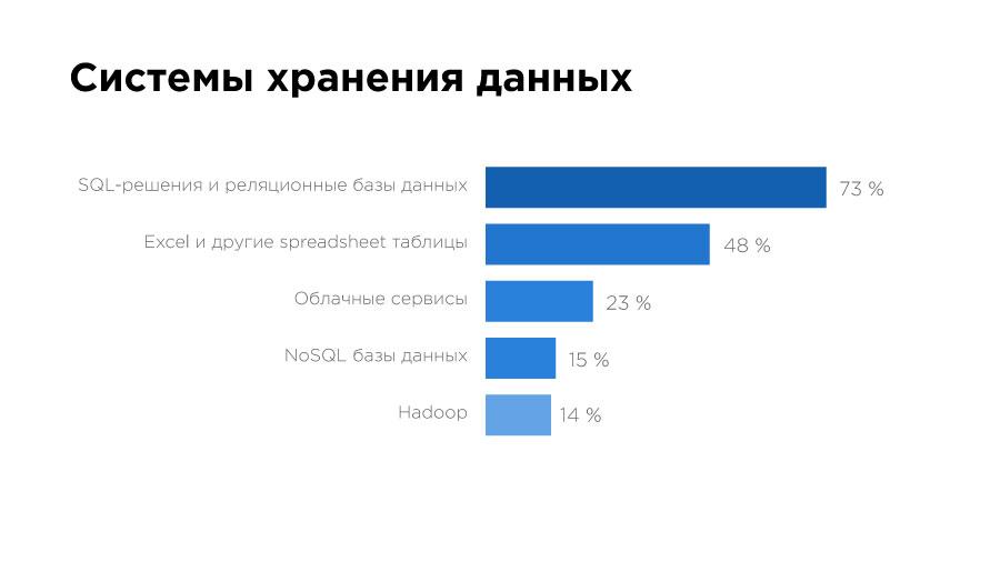 «Да, они существуют!» Чем занимаются и сколько зарабатывают Data Science-специалисты в Казахстане? - 10