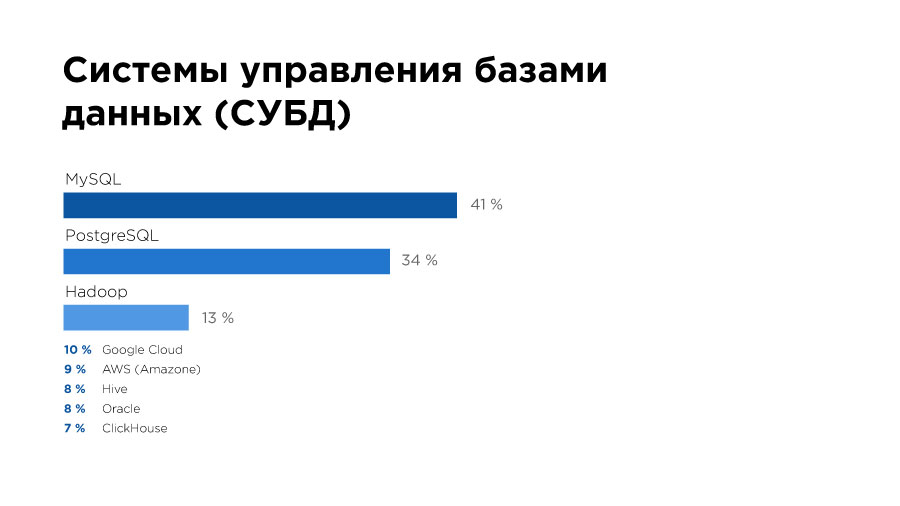 «Да, они существуют!» Чем занимаются и сколько зарабатывают Data Science-специалисты в Казахстане? - 11
