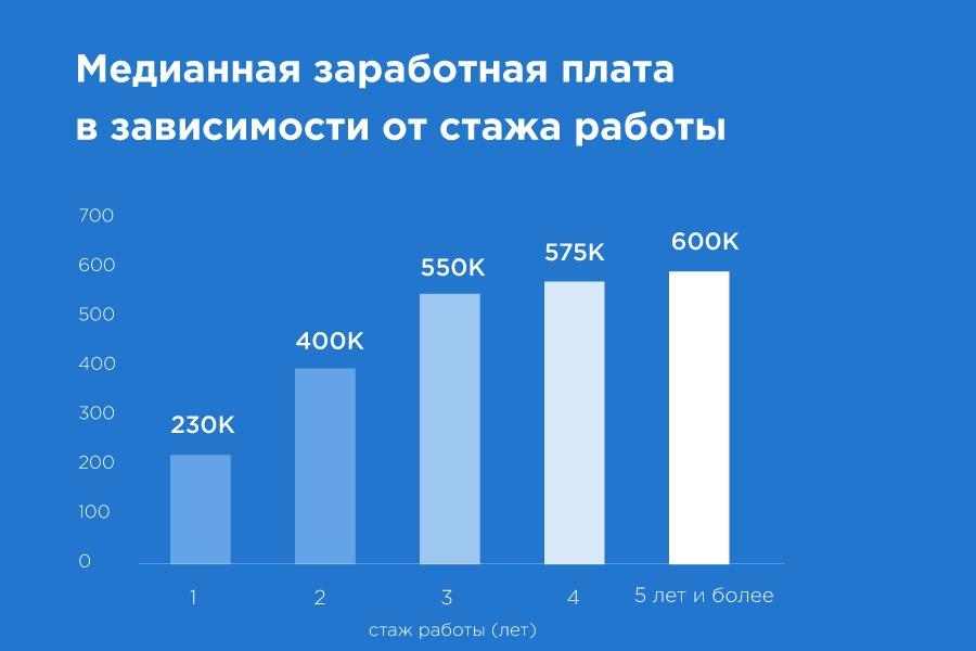 «Да, они существуют!» Чем занимаются и сколько зарабатывают Data Science-специалисты в Казахстане? - 12