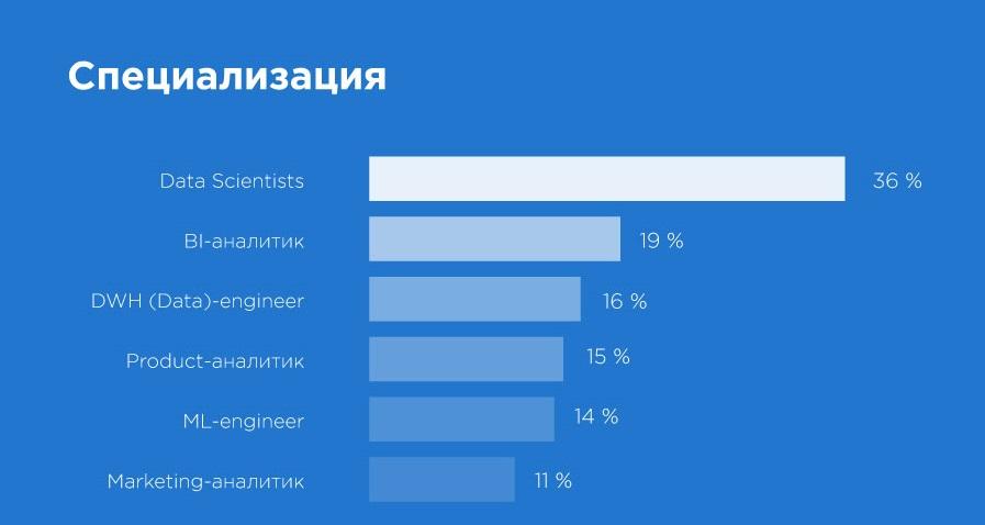 «Да, они существуют!» Чем занимаются и сколько зарабатывают Data Science-специалисты в Казахстане? - 2
