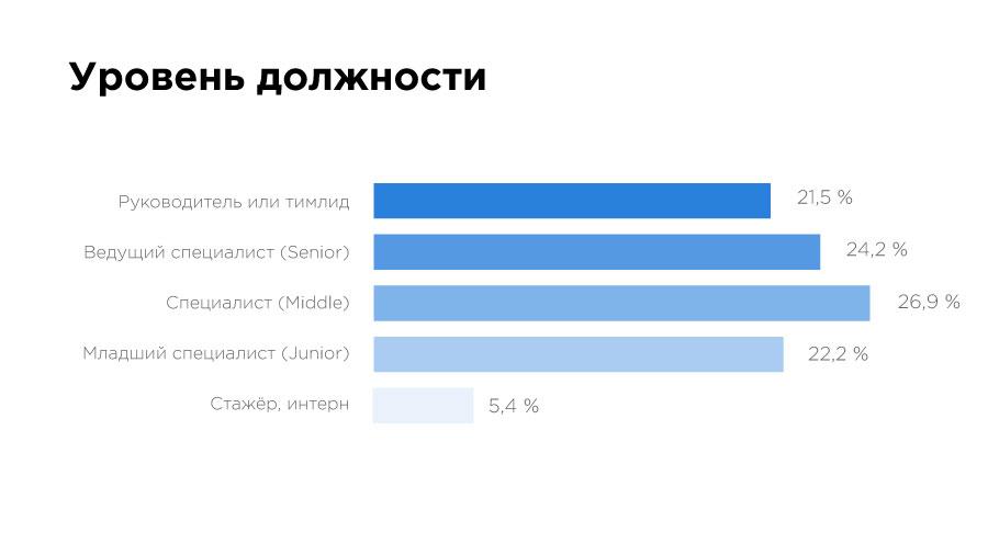 «Да, они существуют!» Чем занимаются и сколько зарабатывают Data Science-специалисты в Казахстане? - 3