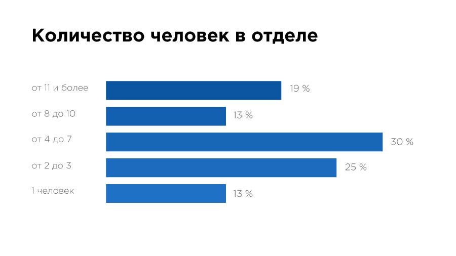 «Да, они существуют!» Чем занимаются и сколько зарабатывают Data Science-специалисты в Казахстане? - 4