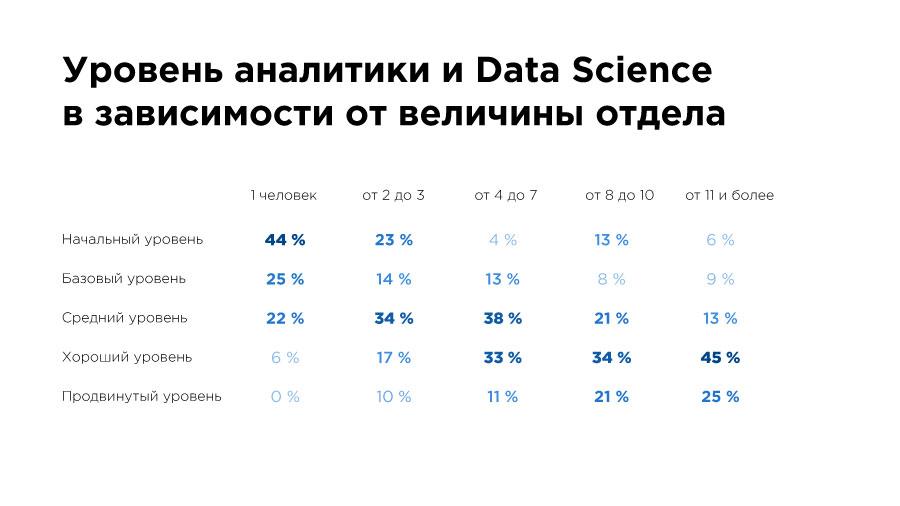 «Да, они существуют!» Чем занимаются и сколько зарабатывают Data Science-специалисты в Казахстане? - 5