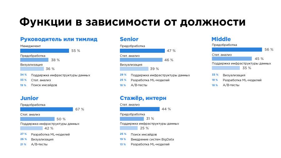 «Да, они существуют!» Чем занимаются и сколько зарабатывают Data Science-специалисты в Казахстане? - 6