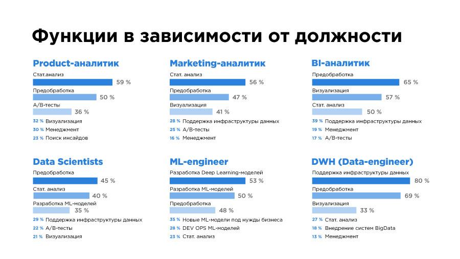«Да, они существуют!» Чем занимаются и сколько зарабатывают Data Science-специалисты в Казахстане? - 7