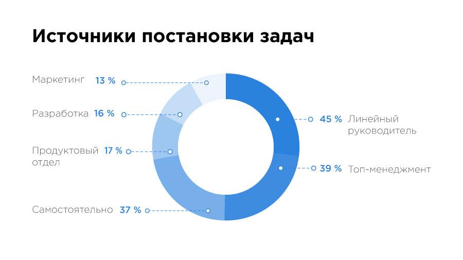 «Да, они существуют!» Чем занимаются и сколько зарабатывают Data Science-специалисты в Казахстане? - 8