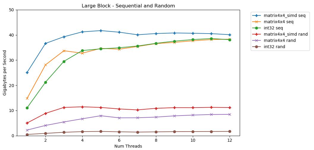 Измеряем на коленке пропускную способность памяти - 2