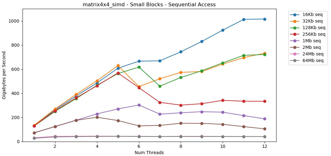 Измеряем на коленке пропускную способность памяти - 5