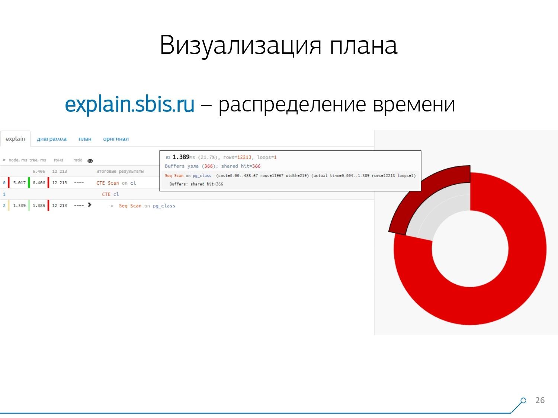 Массовая оптимизация запросов PostgreSQL. Кирилл Боровиков (Тензор) - 12